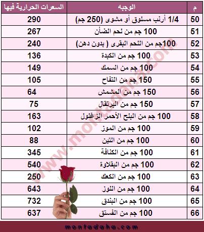 صورة رجيم 1000 سعر حراري