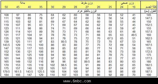 صور ما هي الاوزان المثالية حسب السن و الطول