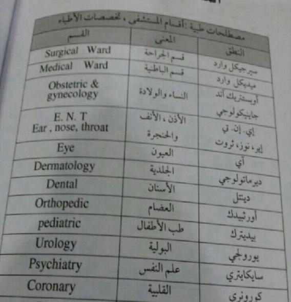 صورة اسماء الاقسام في المستشفى